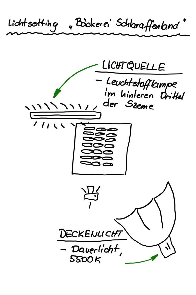 Lichtsetting